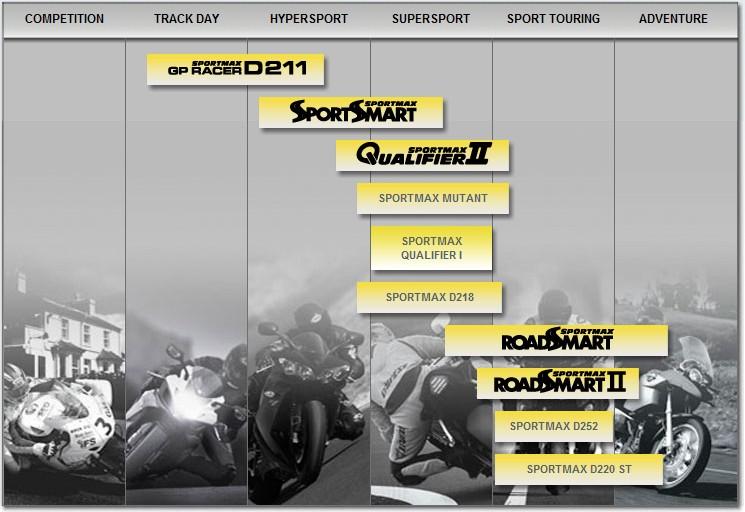 DUNLOP Sportmax Sportsmart