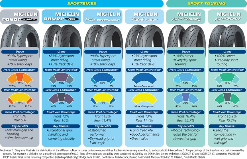 MICHELIN POWER ONE